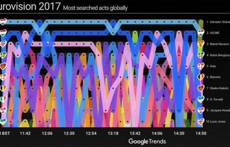 האם גוגל תצליח לצפות את תוצאות האירוויזיון?